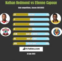 Nathan Redmond vs Etienne Capoue h2h player stats