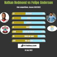 Nathan Redmond vs Felipe Anderson h2h player stats