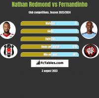 Nathan Redmond vs Fernandinho h2h player stats
