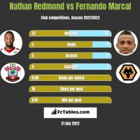 Nathan Redmond vs Fernando Marcal h2h player stats