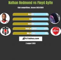 Nathan Redmond vs Floyd Ayite h2h player stats