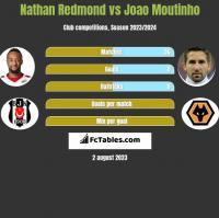 Nathan Redmond vs Joao Moutinho h2h player stats