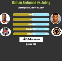 Nathan Redmond vs Johny h2h player stats