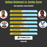 Nathan Redmond vs Jordan Ayew h2h player stats