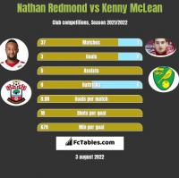 Nathan Redmond vs Kenny McLean h2h player stats