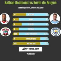 Nathan Redmond vs Kevin de Bruyne h2h player stats
