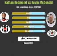 Nathan Redmond vs Kevin McDonald h2h player stats