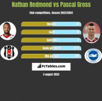 Nathan Redmond vs Pascal Gross h2h player stats