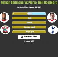 Nathan Redmond vs Pierre-Emil Hoejbjerg h2h player stats