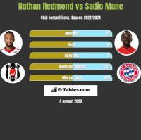 Nathan Redmond vs Sadio Mane h2h player stats