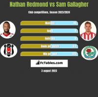 Nathan Redmond vs Sam Gallagher h2h player stats