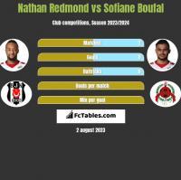 Nathan Redmond vs Sofiane Boufal h2h player stats