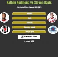 Nathan Redmond vs Steven Davis h2h player stats