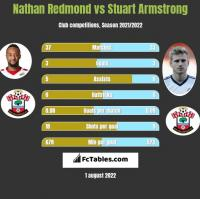 Nathan Redmond vs Stuart Armstrong h2h player stats