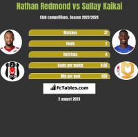 Nathan Redmond vs Sullay Kaikai h2h player stats