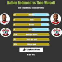 Nathan Redmond vs Theo Walcott h2h player stats
