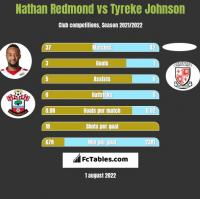 Nathan Redmond vs Tyreke Johnson h2h player stats
