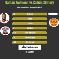 Nathan Redmond vs Callum Slattery h2h player stats