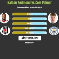 Nathan Redmond vs Cole Palmer h2h player stats