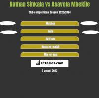 Nathan Sinkala vs Asavela Mbekile h2h player stats