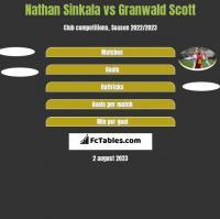 Nathan Sinkala vs Granwald Scott h2h player stats