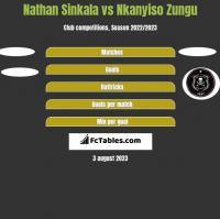 Nathan Sinkala vs Nkanyiso Zungu h2h player stats