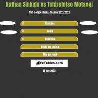 Nathan Sinkala vs Tshireletso Motsogi h2h player stats