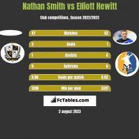 Nathan Smith vs Elliott Hewitt h2h player stats