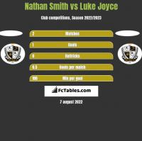 Nathan Smith vs Luke Joyce h2h player stats