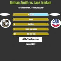 Nathan Smith vs Jack Iredale h2h player stats