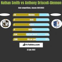 Nathan Smith vs Anthony Driscoll-Glennon h2h player stats