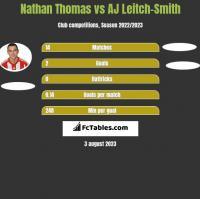 Nathan Thomas vs AJ Leitch-Smith h2h player stats