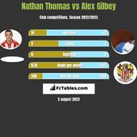 Nathan Thomas vs Alex Gilbey h2h player stats