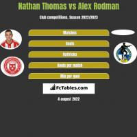 Nathan Thomas vs Alex Rodman h2h player stats