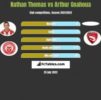 Nathan Thomas vs Arthur Gnahoua h2h player stats
