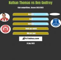 Nathan Thomas vs Ben Godfrey h2h player stats
