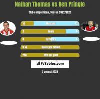 Nathan Thomas vs Ben Pringle h2h player stats