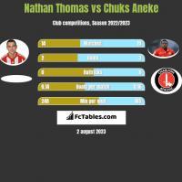Nathan Thomas vs Chuks Aneke h2h player stats
