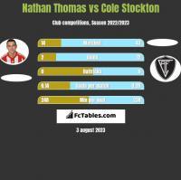 Nathan Thomas vs Cole Stockton h2h player stats