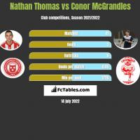 Nathan Thomas vs Conor McGrandles h2h player stats
