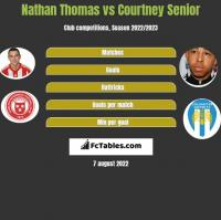 Nathan Thomas vs Courtney Senior h2h player stats