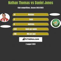 Nathan Thomas vs Daniel Jones h2h player stats