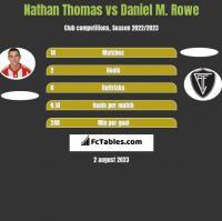 Nathan Thomas vs Daniel M. Rowe h2h player stats
