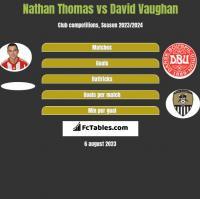 Nathan Thomas vs David Vaughan h2h player stats