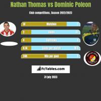 Nathan Thomas vs Dominic Poleon h2h player stats