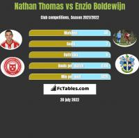 Nathan Thomas vs Enzio Boldewijn h2h player stats
