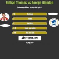 Nathan Thomas vs George Glendon h2h player stats