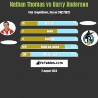 Nathan Thomas vs Harry Anderson h2h player stats