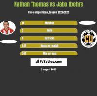 Nathan Thomas vs Jabo Ibehre h2h player stats