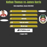 Nathan Thomas vs James Harris h2h player stats